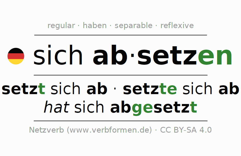 Entire conjugation of the German verb sich absetzen. All tenses are clearly represented in a table.