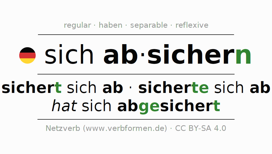 Conjugation of German verb sich absichern