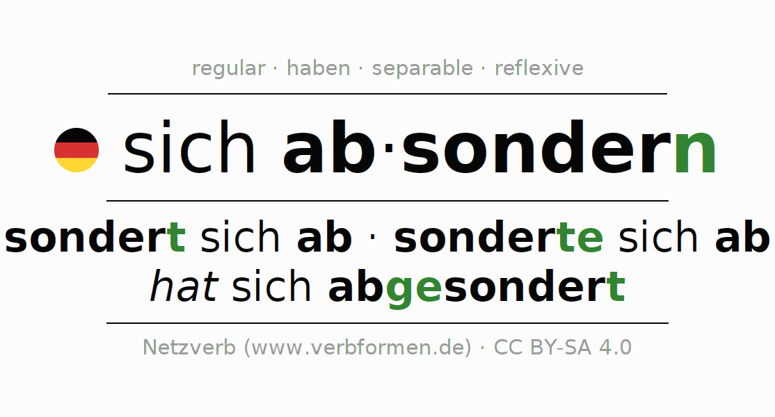 Entire conjugation of the German verb sich absondern. All tenses and modes are clearly represented in a table.