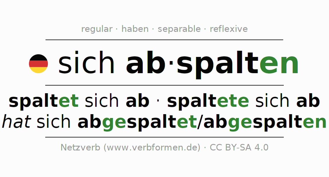 Entire conjugation of the German verb sich abspalten. All tenses are clearly represented in a table.