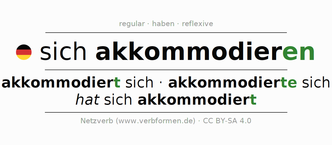 Entire conjugation of the German verb sich akkommodieren. All tenses and modes are clearly represented in a table.