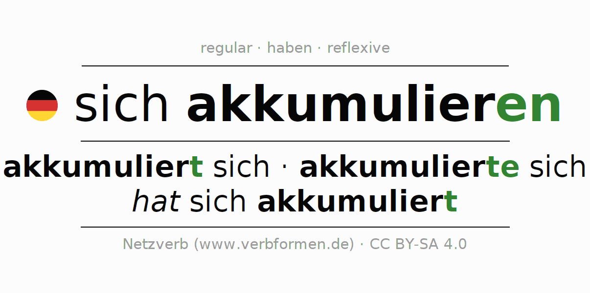 Entire conjugation of the German verb akkumulieren. All tenses and modes are clearly represented in a table.