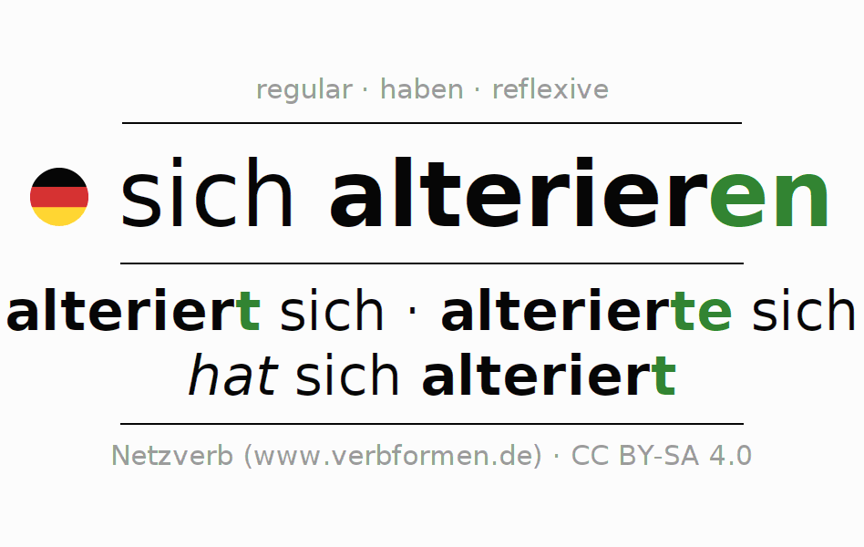 Entire conjugation of the German verb sich alterieren. All tenses are clearly represented in a table.