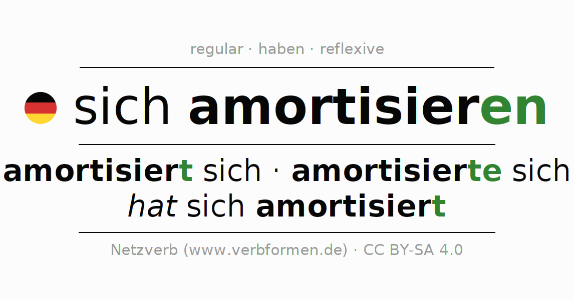 Entire conjugation of the German verb sich amortisieren. All tenses and modes are clearly represented in a table.