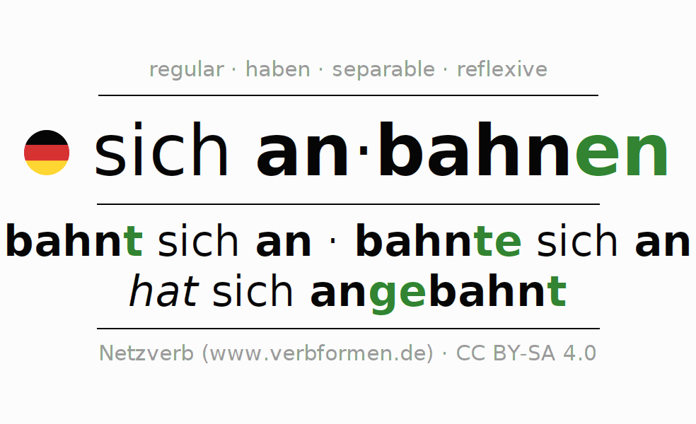 Entire conjugation of the German verb sich anbahnen. All tenses are clearly represented in a table.