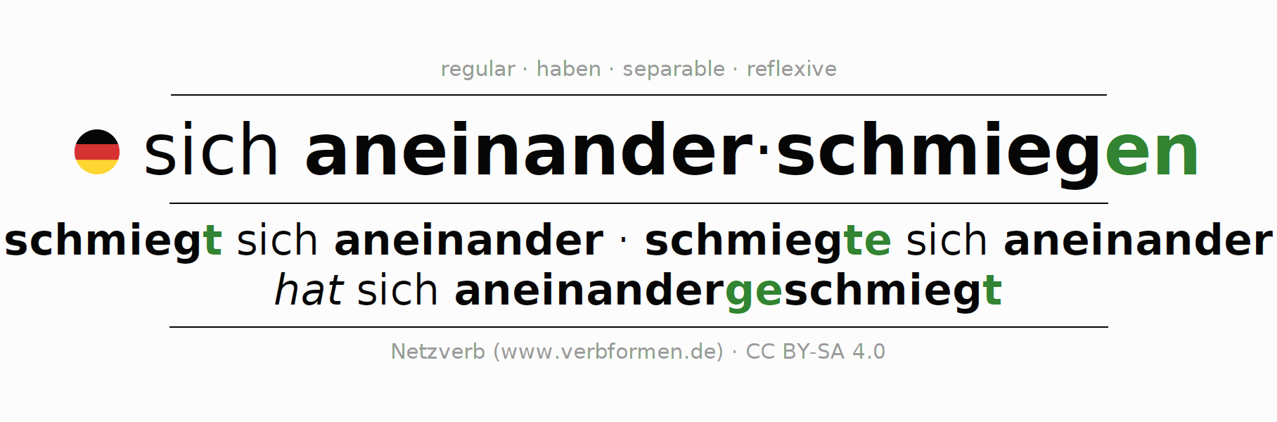 Entire conjugation of the German verb sich aneinanderschmiegen. All tenses and modes are clearly represented in a table.