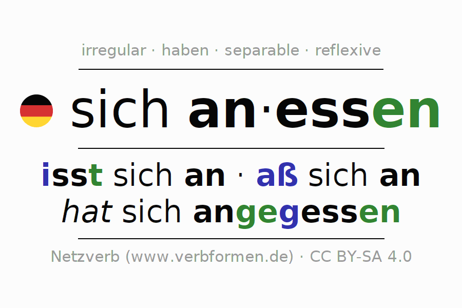 Entire conjugation of the German verb sich anessen. All tenses and modes are clearly represented in a table.