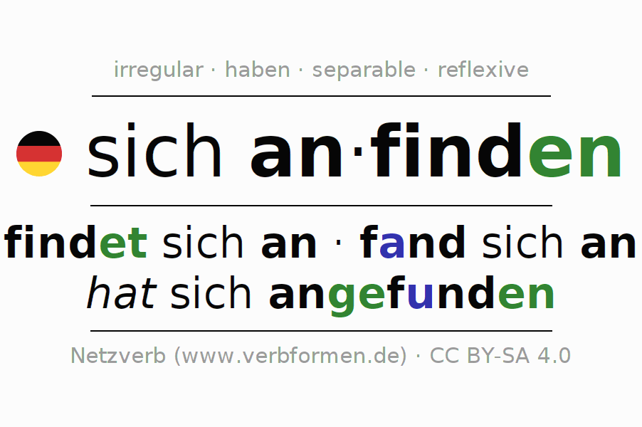 Conjugation of German verb sich anfinden
