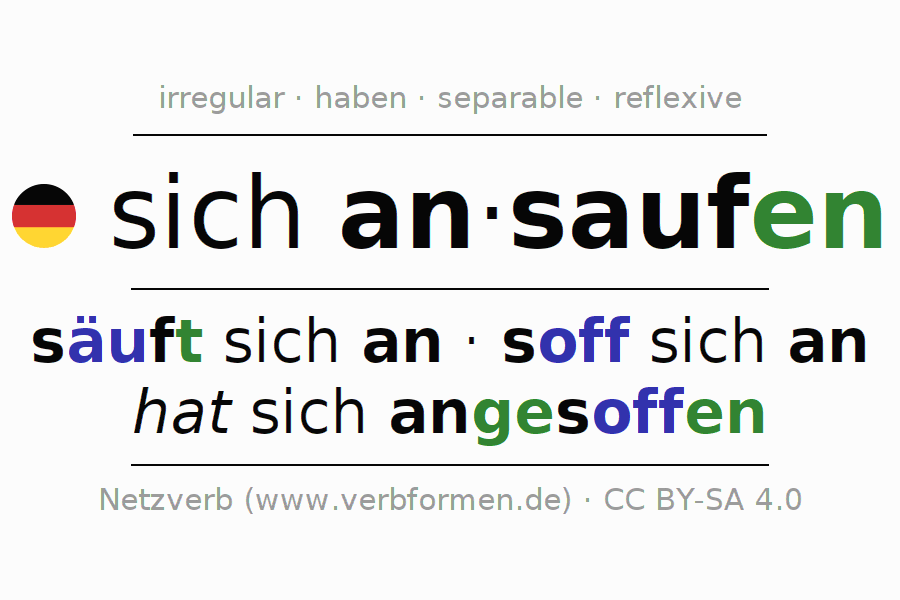 Entire conjugation of the German verb sich ansaufen. All tenses are clearly represented in a table.