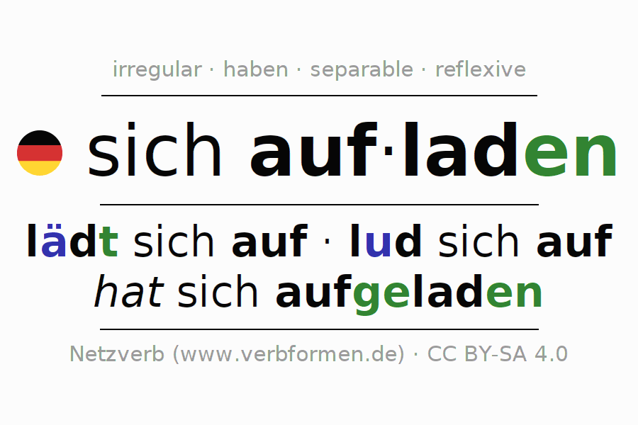 Conjugation of German verb sich aufladen