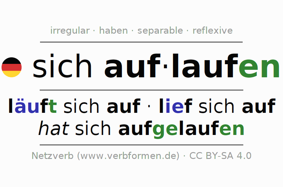 Entire conjugation of the German verb auflaufen (ist). All tenses and modes are clearly represented in a table.