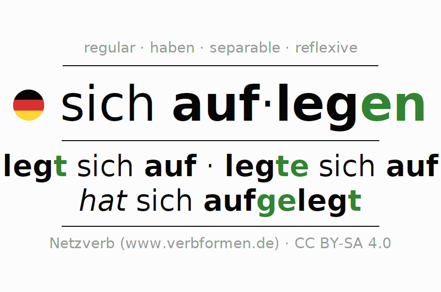 Entire conjugation of the German verb sich auflegen. All tenses and modes are clearly represented in a table.