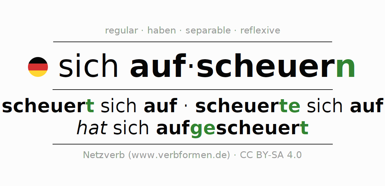 Entire conjugation of the German verb aufscheuern. All tenses and modes are clearly represented in a table.