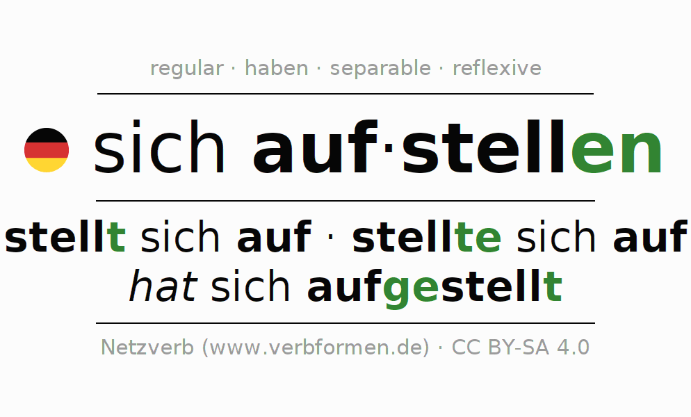 Entire conjugation of the German verb sich aufstellen. All tenses and modes are clearly represented in a table.