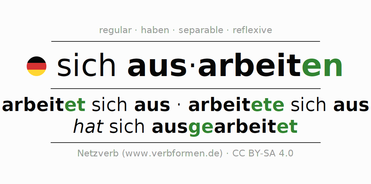 Entire conjugation of the German verb sich ausarbeiten. All tenses and modes are clearly represented in a table.