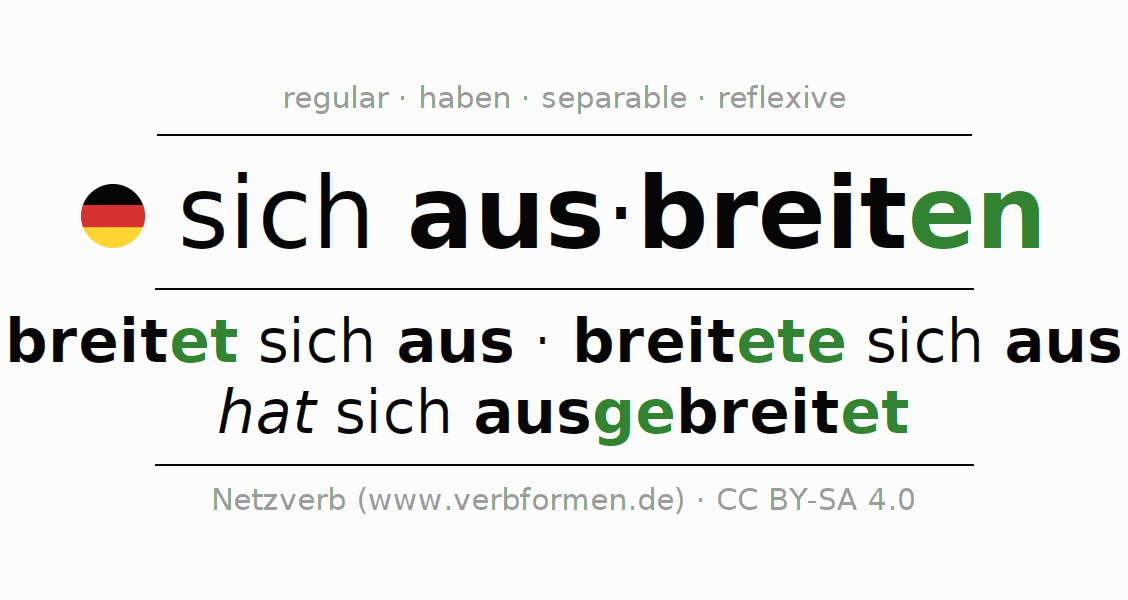 Conjugation of German verb sich ausbreiten