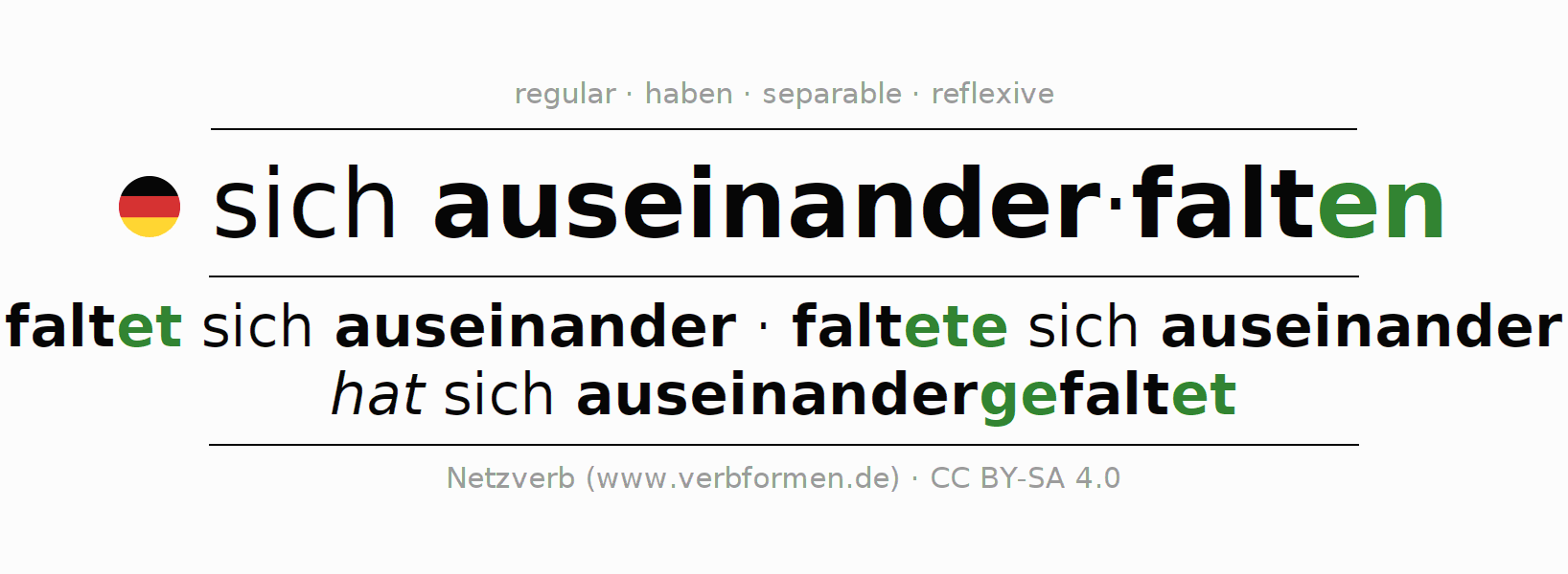 Entire conjugation of the German verb auseinanderfalten. All tenses and modes are clearly represented in a table.