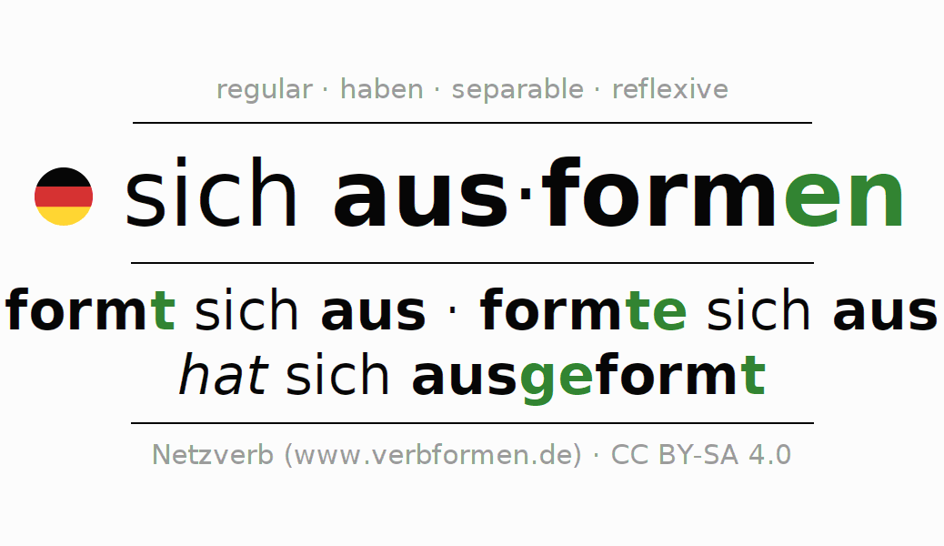 Entire conjugation of the German verb ausformen. All tenses and modes are clearly represented in a table.