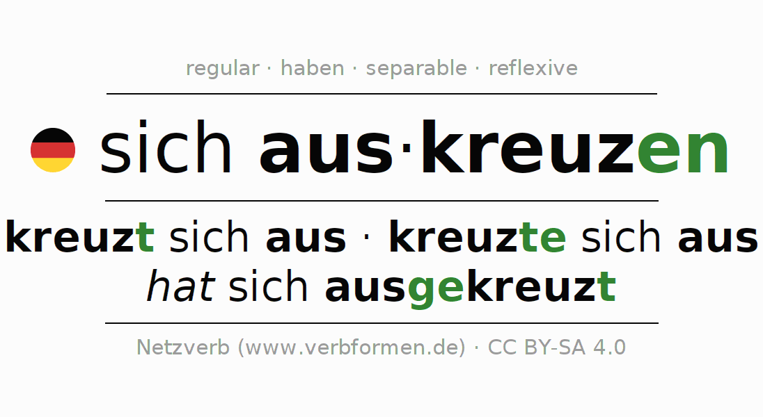 Conjugation of German verb sich auskreuzen