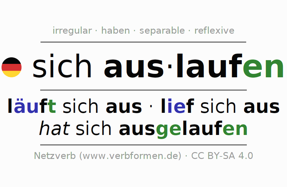 Entire conjugation of the German verb auslaufen (ist). All tenses and modes are clearly represented in a table.