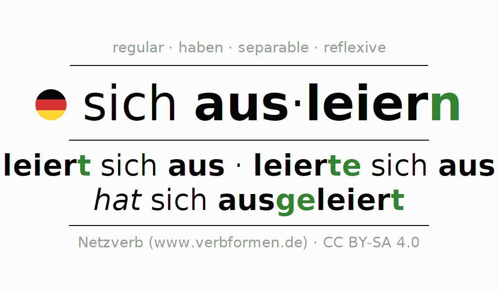 Conjugation of German verb sich ausleiern