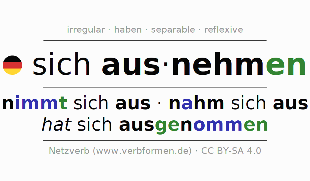 Entire conjugation of the German verb sich ausnehmen. All tenses are clearly represented in a table.