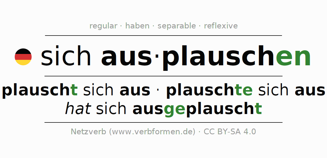 Entire conjugation of the German verb ausplauschen. All tenses and modes are clearly represented in a table.