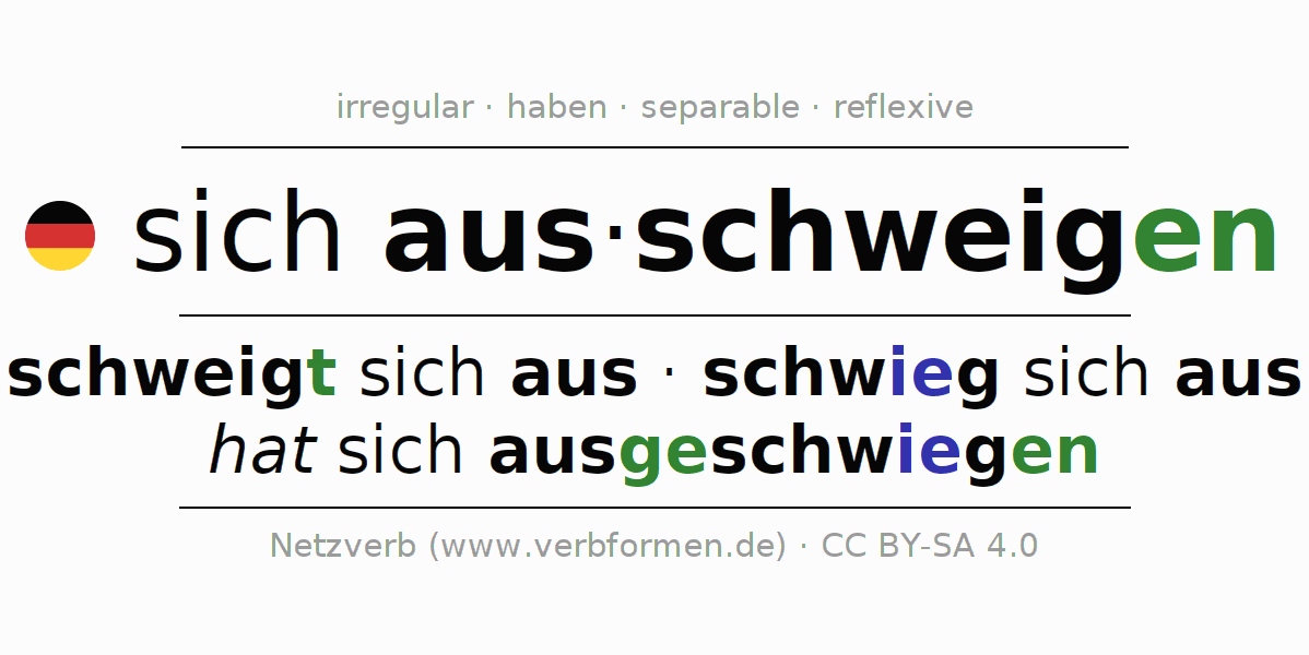 Entire conjugation of the German verb sich ausschweigen. All tenses are clearly represented in a table.