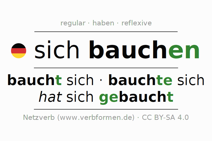 Entire conjugation of the German verb sich bauchen. All tenses are clearly represented in a table.