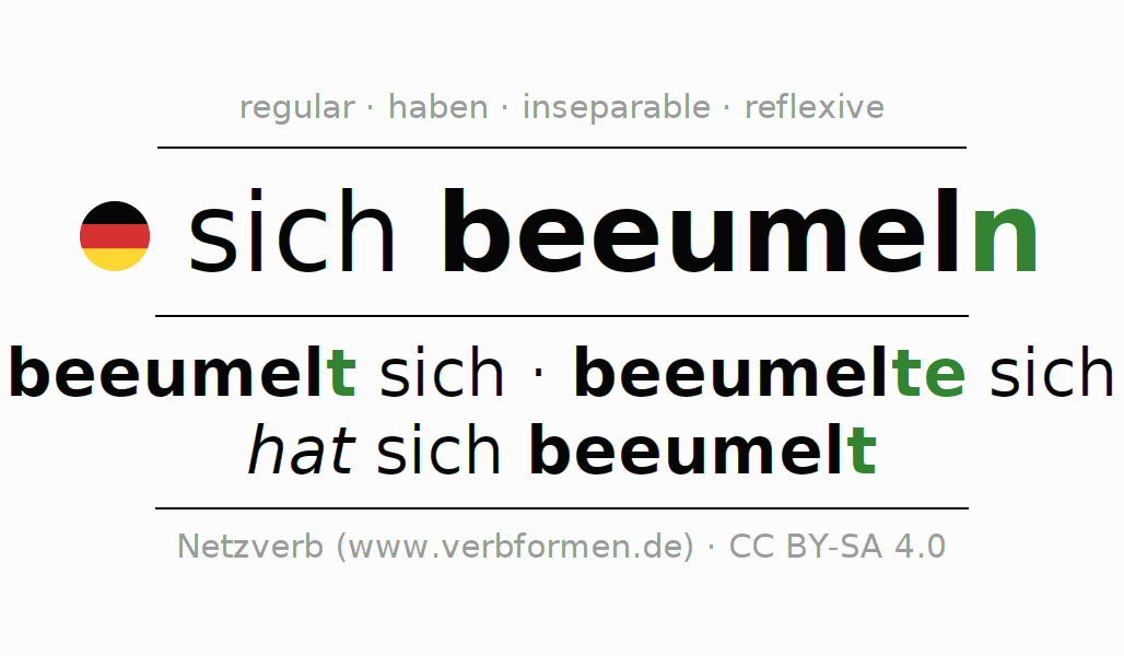 Entire conjugation of the German verb sich beeumeln. All tenses are clearly represented in a table.