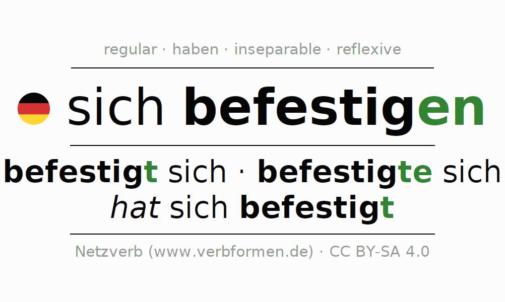 Entire conjugation of the German verb sich befestigen. All tenses are clearly represented in a table.