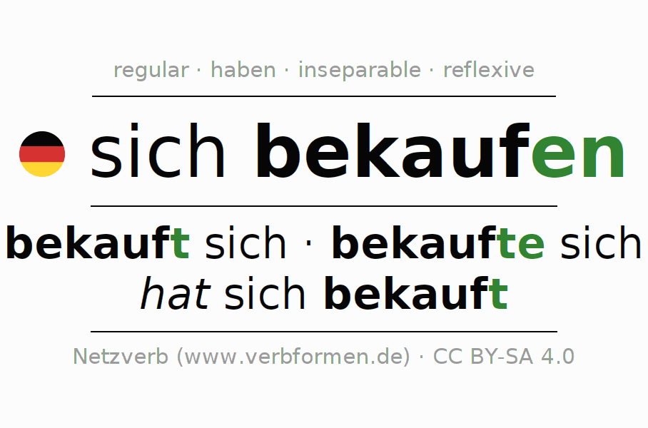 Entire conjugation of the German verb sich bekaufen. All tenses are clearly represented in a table.