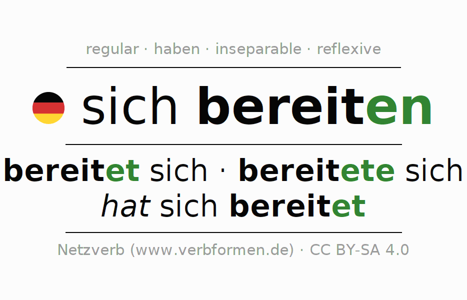 Entire conjugation of the German verb sich bereiten (regelm). All tenses and modes are clearly represented in a table.