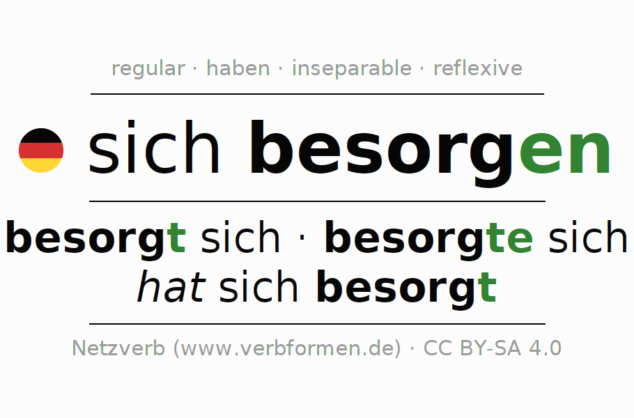 Entire conjugation of the German verb sich besorgen. All tenses and modes are clearly represented in a table.