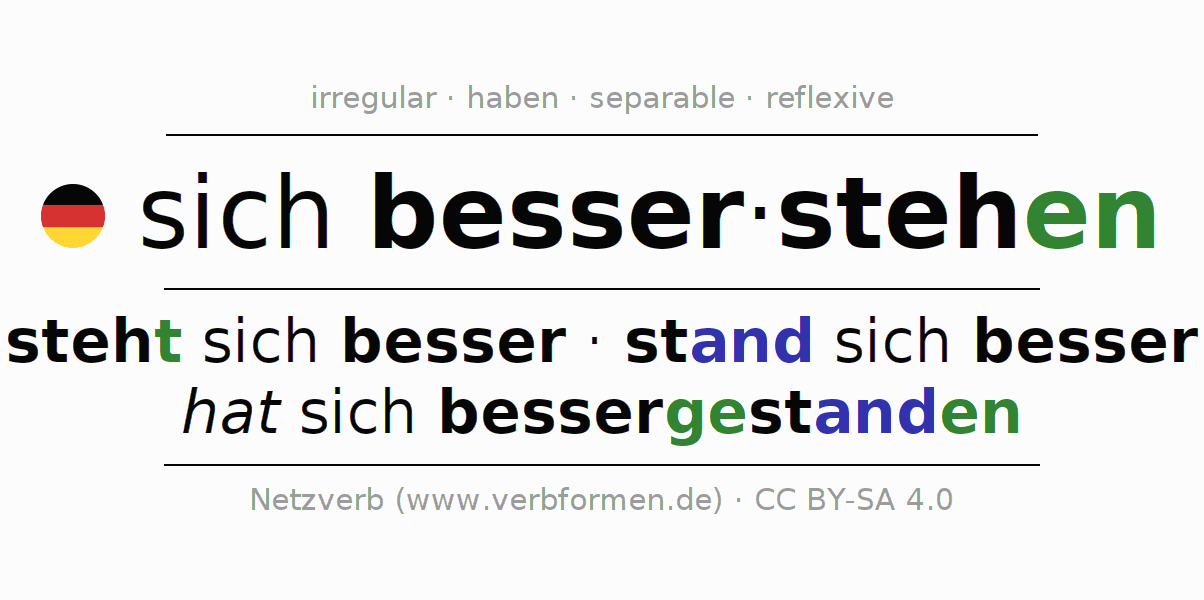 Entire conjugation of the German verb sich besserstehen (hat). All tenses and modes are clearly represented in a table.
