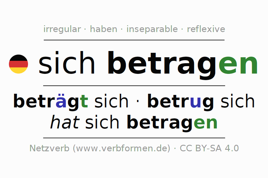Entire conjugation of the German verb betragen. All tenses and modes are clearly represented in a table.