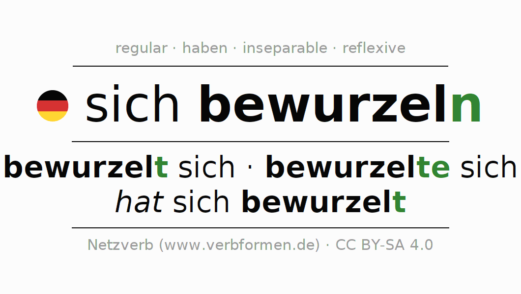 Entire conjugation of the German verb sich bewurzeln. All tenses are clearly represented in a table.