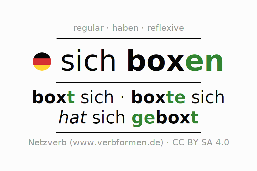 Entire conjugation of the German verb sich boxen. All tenses are clearly represented in a table.