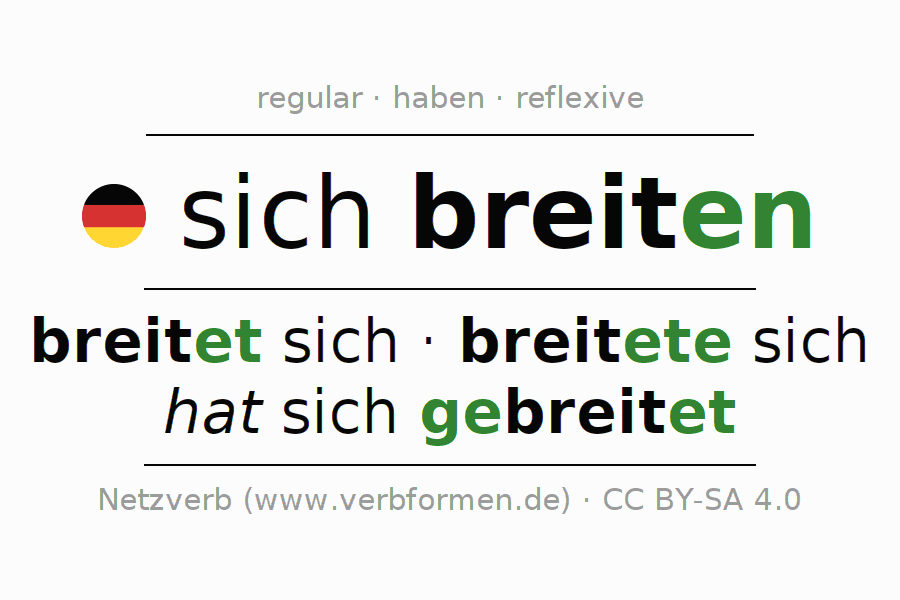Entire conjugation of the German verb sich breiten. All tenses are clearly represented in a table.