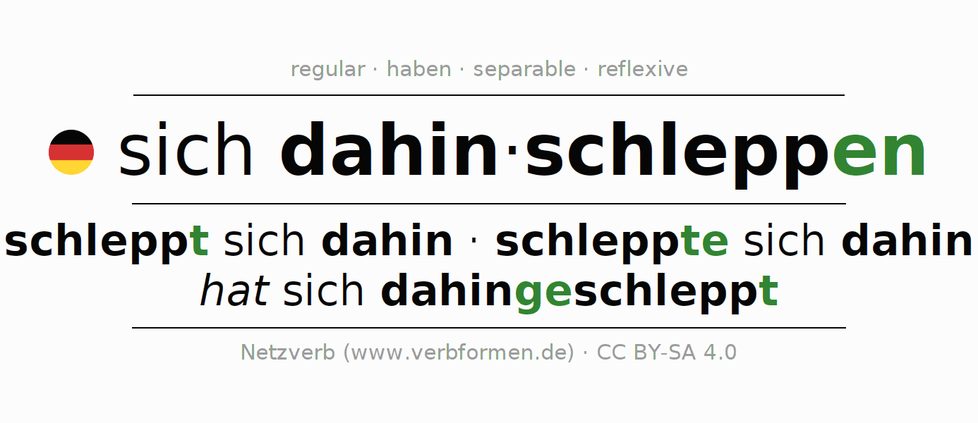 Entire conjugation of the German verb sich dahinschleppen. All tenses and modes are clearly represented in a table.