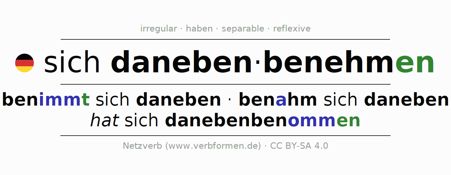 Entire conjugation of the German verb sich danebenbenehmen. All tenses and modes are clearly represented in a table.