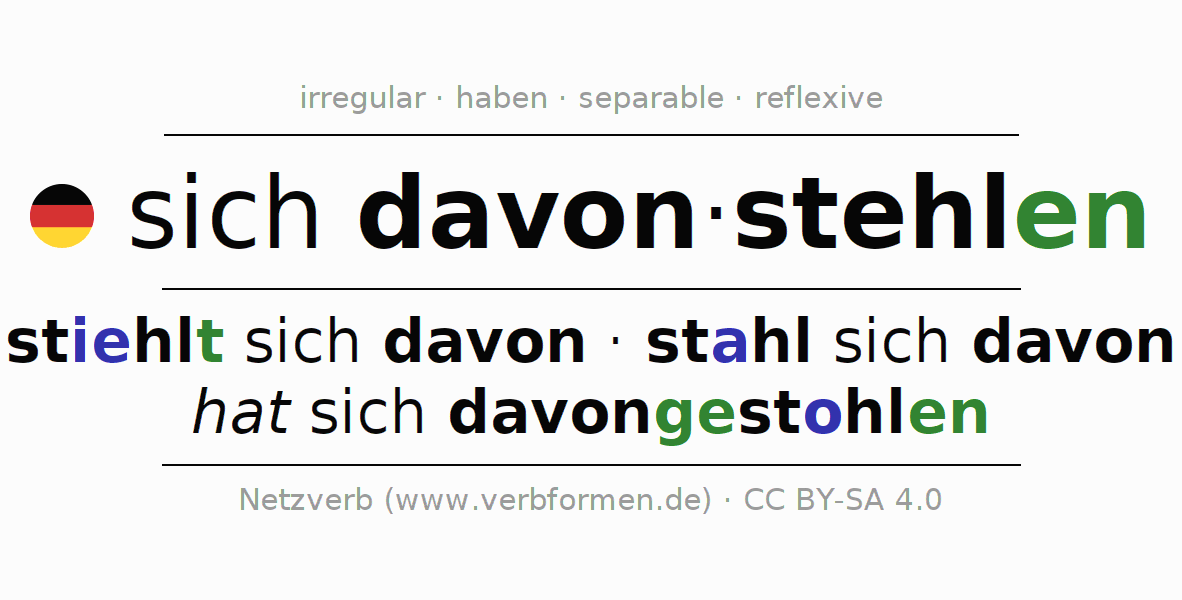 Entire conjugation of the German verb sich davonstehlen. All tenses and modes are clearly represented in a table.
