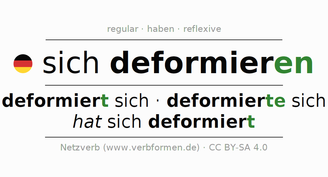 Entire conjugation of the German verb sich deformieren. All tenses and modes are clearly represented in a table.