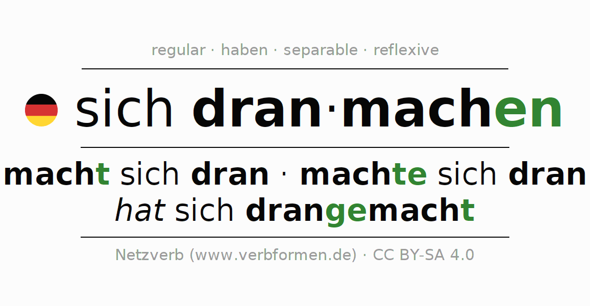 Entire conjugation of the German verb sich dranmachen. All tenses and modes are clearly represented in a table.