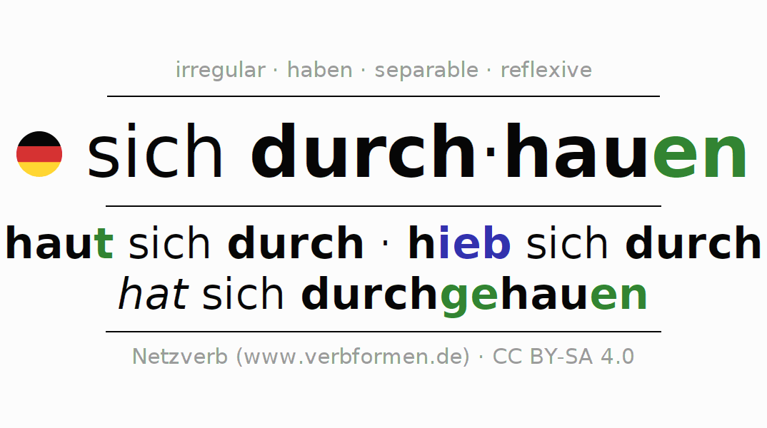 Conjugation of German verb sich durch-hauen (unr)