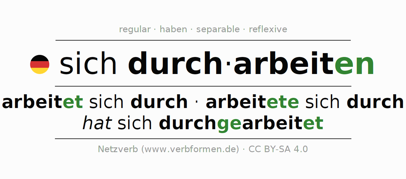 Entire conjugation of the German verb sich durcharbeiten. All tenses and modes are clearly represented in a table.