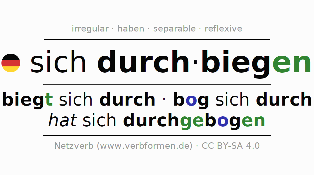 Entire conjugation of the German verb sich durchbiegen. All tenses are clearly represented in a table.