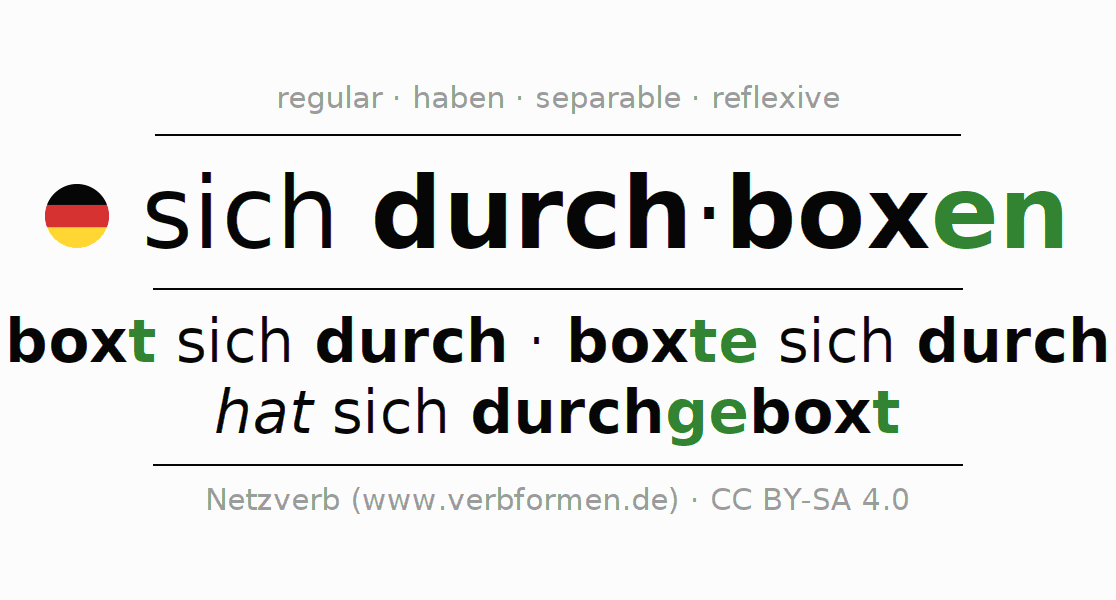 Entire conjugation of the German verb durchboxen. All tenses and modes are clearly represented in a table.