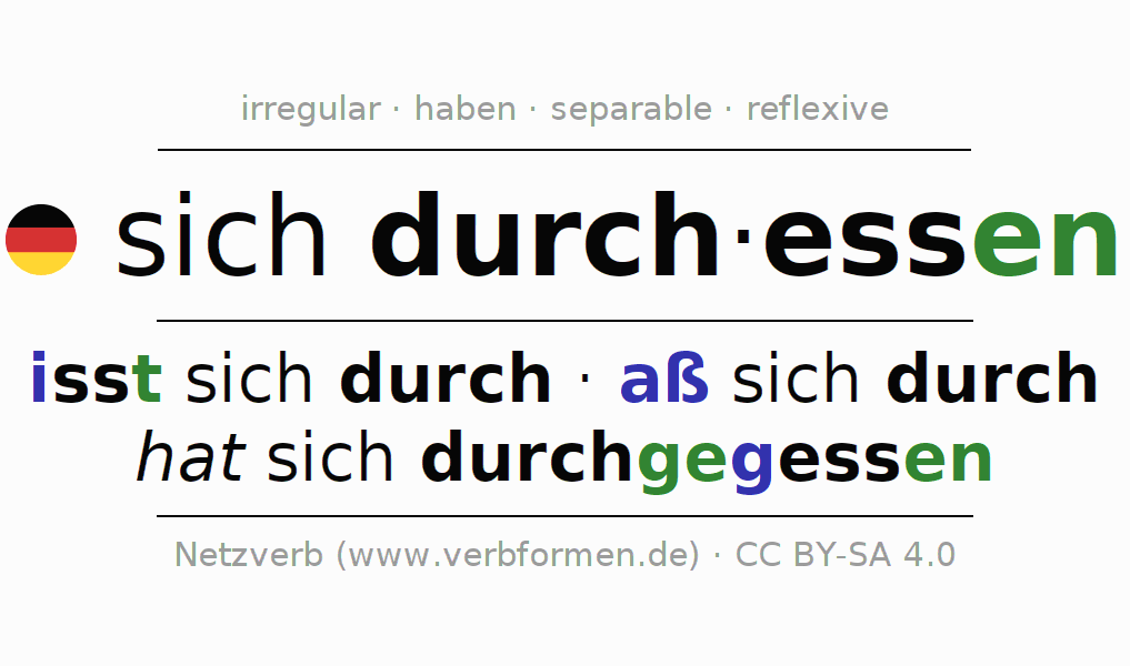 Entire conjugation of the German verb sich durchessen. All tenses and modes are clearly represented in a table.