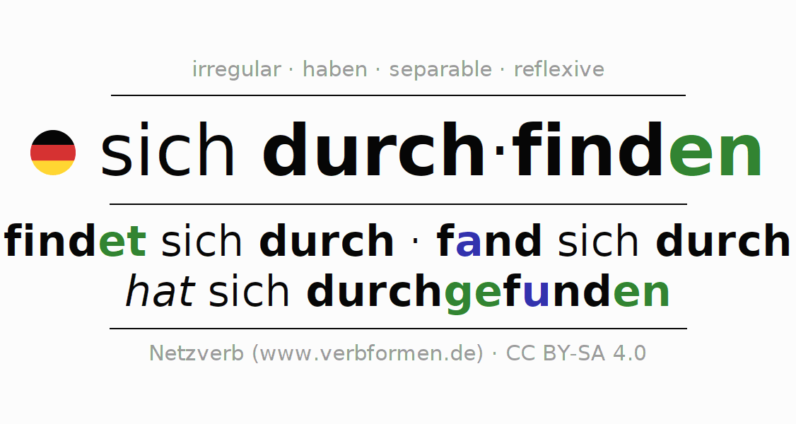 Entire conjugation of the German verb sich durchfinden. All tenses and modes are clearly represented in a table.